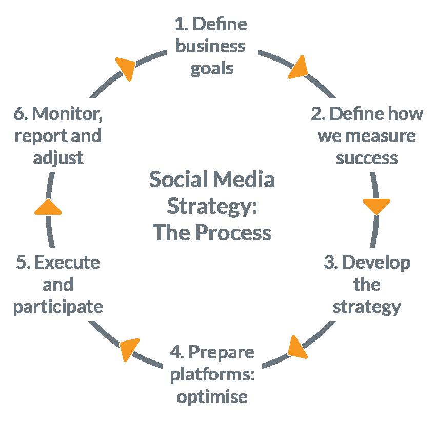 Social Media Strategy Process 02